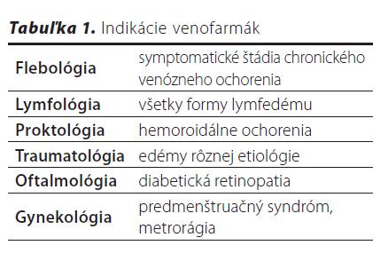 indikácie venofarmák